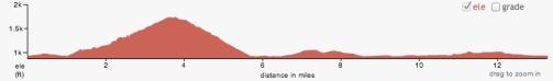 Elevation chart.